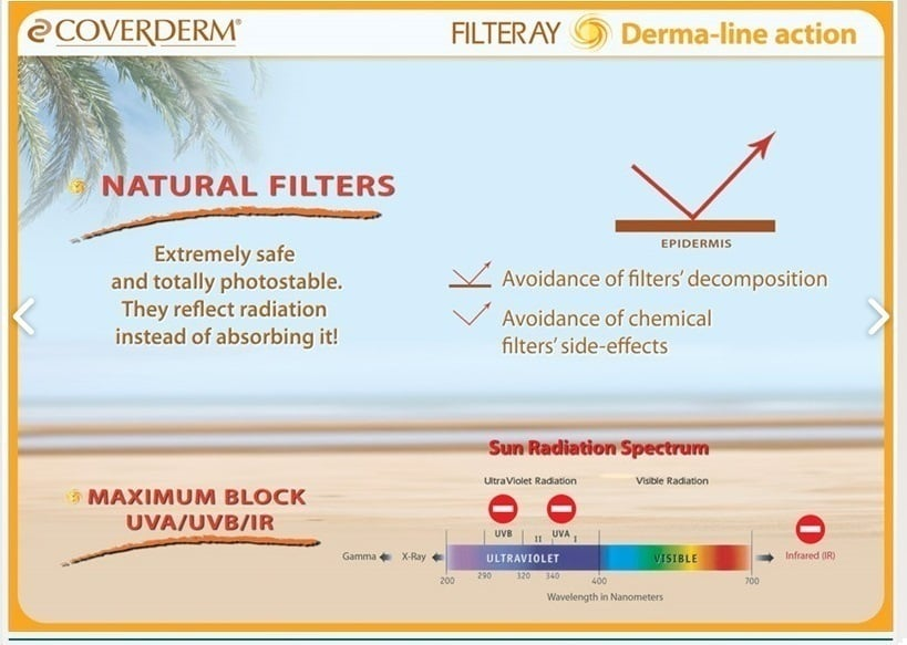 Coverderm Filteray Body Plus for Kids SPF 50+, Παιδικό αντιηλιακό γαλάκτωμα για προστασία πριν και μετά τον ήλιο, 100ml