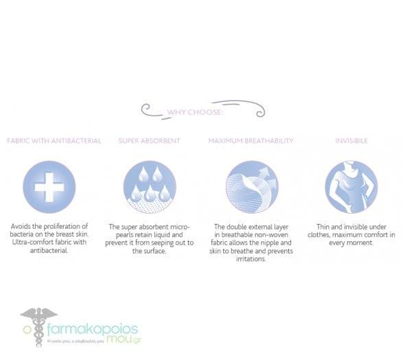 b5ac381b931 Chicco Επιθέματα Στήθους Αντιβακτηριακά 60τμχ|ofarmakopoiosmou.gr